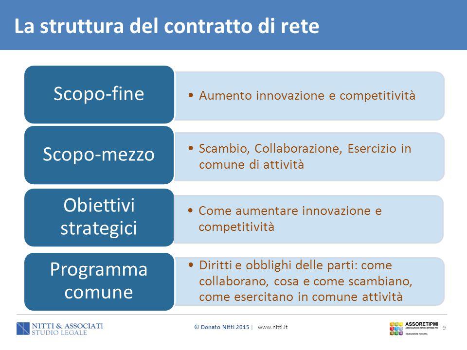© Donato Nitti 2015 | www.nitti.it 9 La struttura del contratto di rete Aumento innovazione e competitività Scopo-fine Scambio, Collaborazione, Eserci