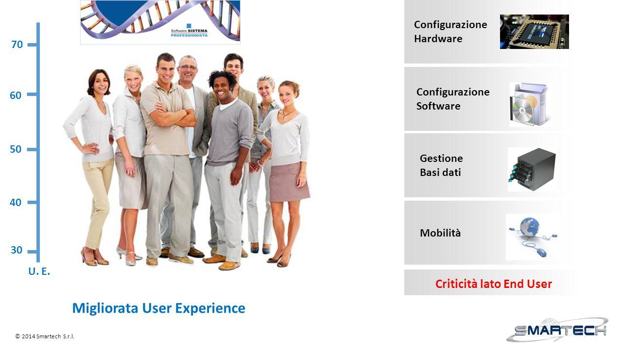 Configurazione Hardware Configurazione Software Gestione Basi dati Mobilità Criticità lato End User 30 40 50 60 70 U. E. Migliorata User Experience ©