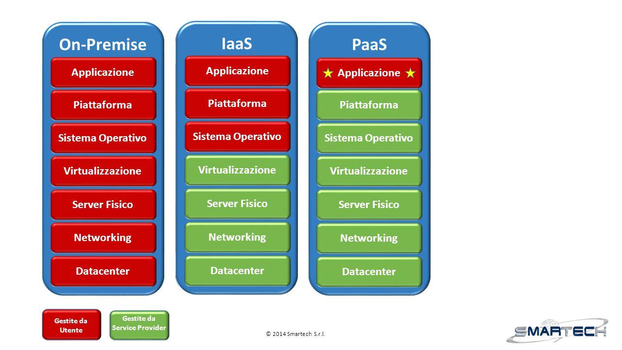 Applicazione Gestite da Utente Gestite da Service Provider On-Premise Applicazione Piattaforma Datacenter Virtualizzazione Server Fisico Sistema Opera