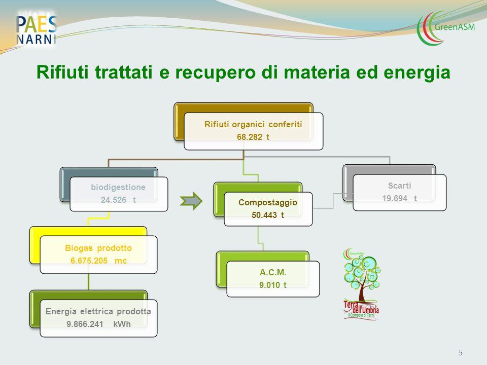 Rifiuti trattati e recupero di materia ed energia Rifiuti organici conferiti 68.282 t biodigestione 24.526 t Biogas prodotto 6.675.205 mc Energia elet