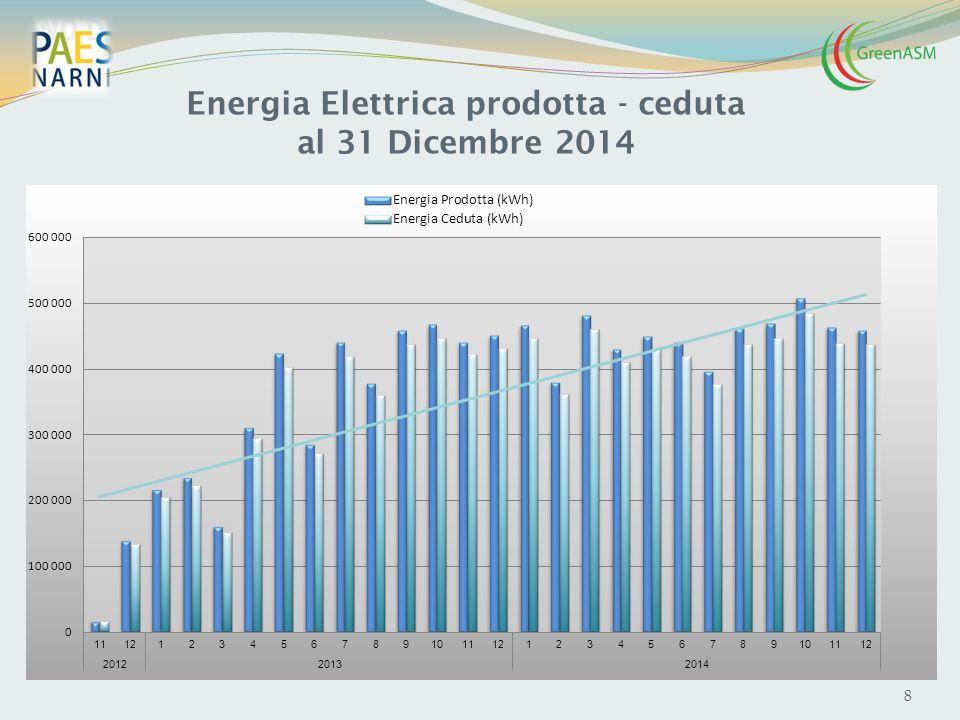 9 Digestore - Produzione Biogas al 31 Dicembre 2014