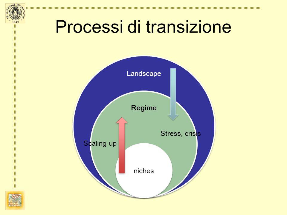 Processi di transizione Landscape Regime niches Scaling up Stress, crisis