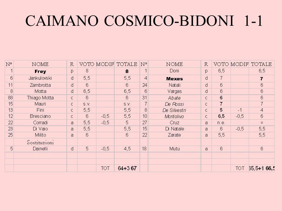 CAIMANO COSMICO-BIDONI 1-1