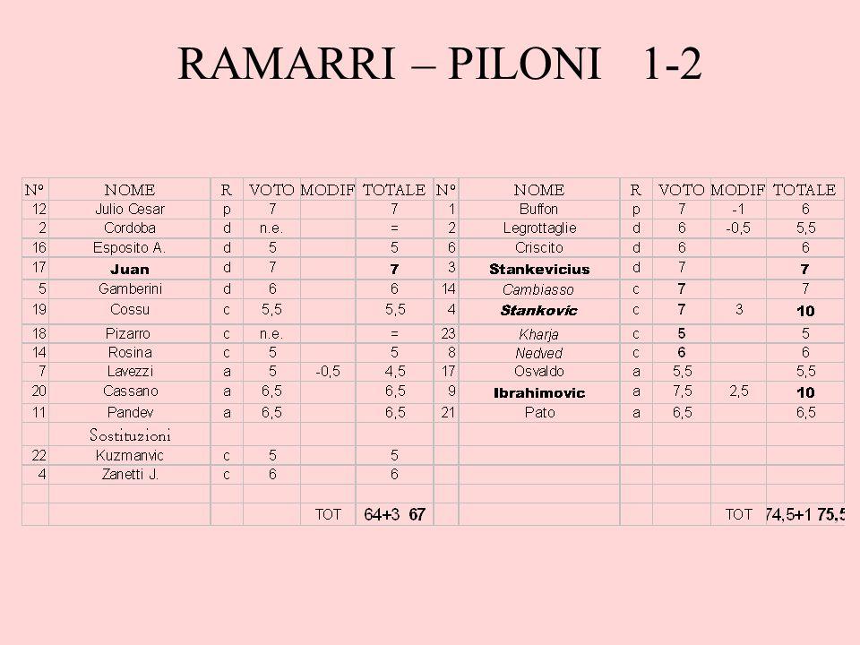 RAMARRI – PILONI 1-2