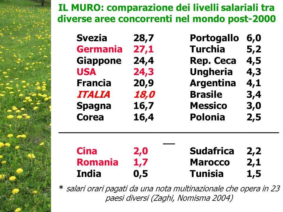 IL MURO: comparazione dei livelli salariali tra diverse aree concorrenti nel mondo post-2000 Svezia 28,7Portogallo6,0 Germania27,1Turchia5,2 Giappone 24,4Rep.