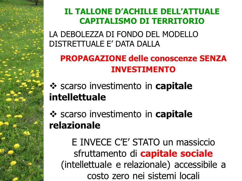 IL TALLONE D'ACHILLE DELL'ATTUALE CAPITALISMO DI TERRITORIO LA DEBOLEZZA DI FONDO DEL MODELLO DISTRETTUALE E' DATA DALLA PROPAGAZIONE delle conoscenze SENZA INVESTIMENTO  scarso investimento in capitale intellettuale  scarso investimento in capitale relazionale E INVECE C'E' STATO un massiccio sfruttamento di capitale sociale (intellettuale e relazionale) accessibile a costo zero nei sistemi locali