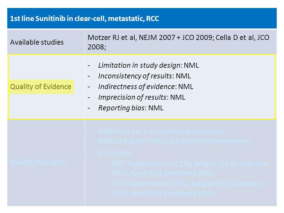 1st line Sunitinib in clear-cell, metastatic, RCC Available studies Motzer RJ et al, NEJM 2007 + JCO 2009; Cella D et al, JCO 2008; Quality of Evidenc