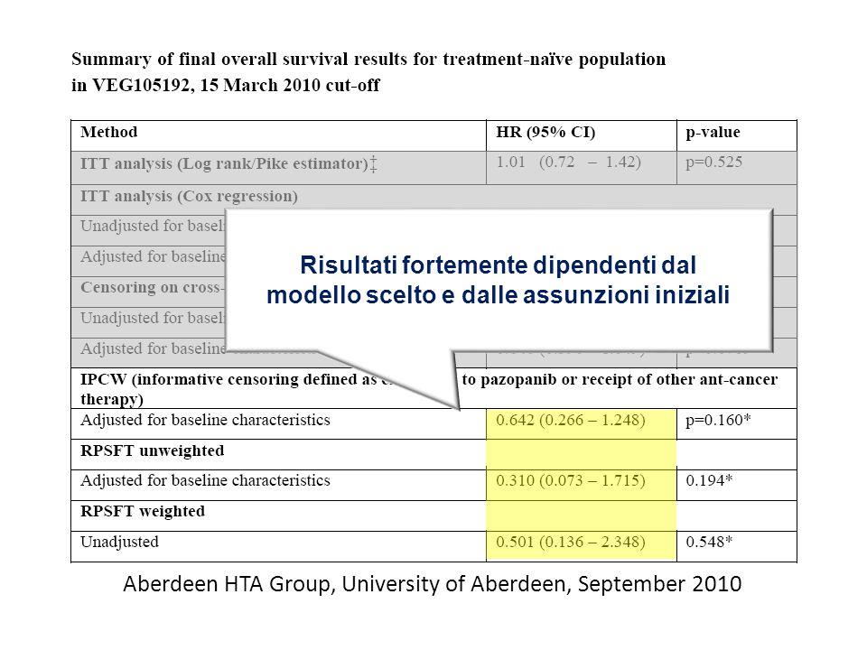Aberdeen HTA Group, University of Aberdeen, September 2010 Risultati fortemente dipendenti dal modello scelto e dalle assunzioni iniziali