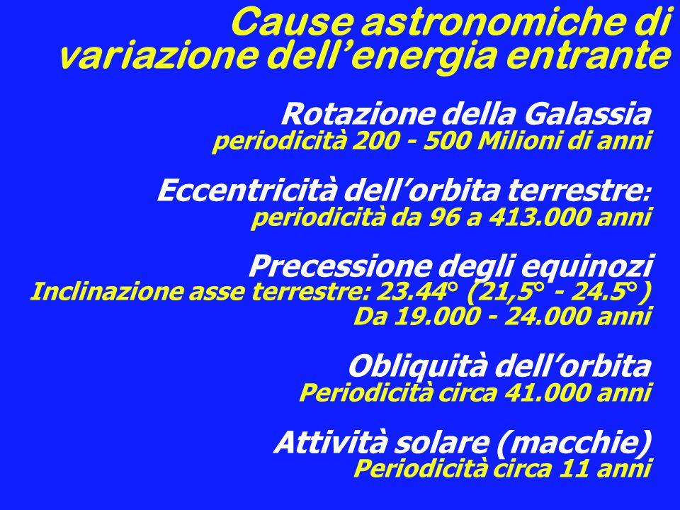 Cause astronomiche di variazione dell'energia entrante Rotazione della Galassia periodicità 200 - 500 Milioni di anni Eccentricità dell'orbita terrestre : periodicità da 96 a 413.000 anni Precessione degli equinozi Inclinazione asse terrestre: 23.44° (21,5° - 24.5°) Da 19.000 - 24.000 anni Obliquità dell'orbita Periodicità circa 41.000 anni Attività solare (macchie) Periodicità circa 11 anni