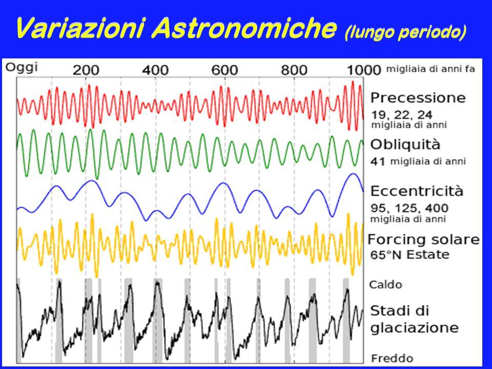 Variazioni Astronomiche (lungo periodo)
