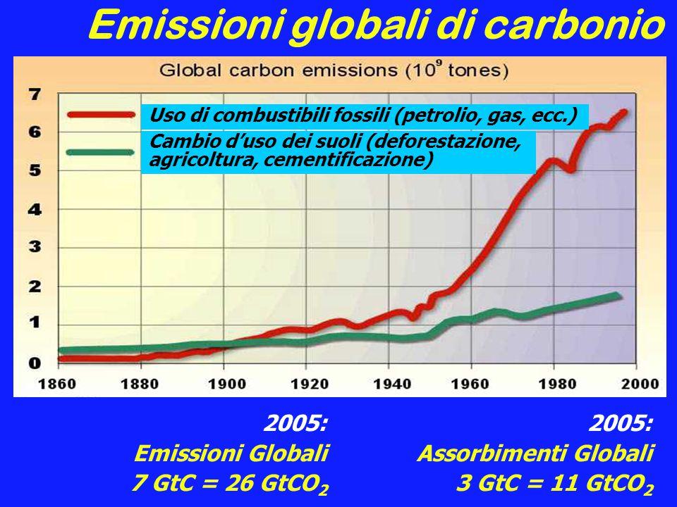 Emissioni globali di carbonio 2005: Emissioni Globali 7 GtC = 26 GtCO 2 2005: Assorbimenti Globali 3 GtC = 11 GtCO 2 Uso di combustibili fossili (petrolio, gas, ecc.) Cambio d'uso dei suoli (deforestazione, agricoltura, cementificazione)