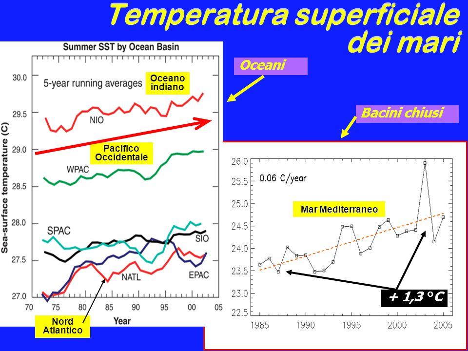 Temperatura superficiale dei mari Mar Mediterraneo Oceano indiano Pacifico Occidentale Nord Atlantico + 1,3 °C Oceani Bacini chiusi