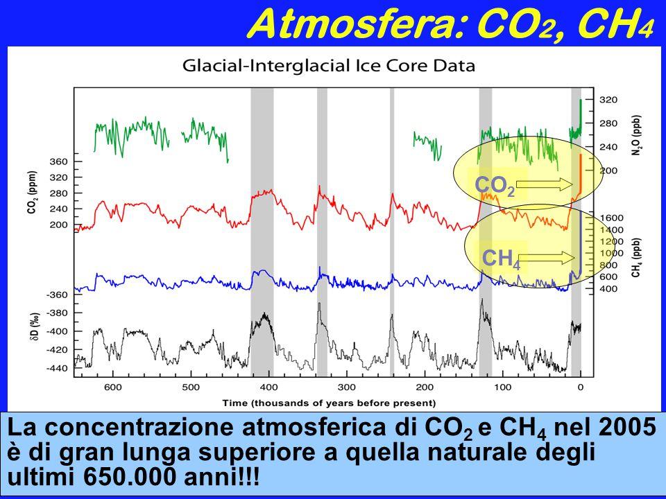 Temperatura terrestre 1000-1861 emisfero nord, proxy; 1861-2000 globali, strumentali; 2000-2100 proiezioni SRES Ipotesi migliore: +1,6 °C Ipotesi peggiore: +6,1 °C