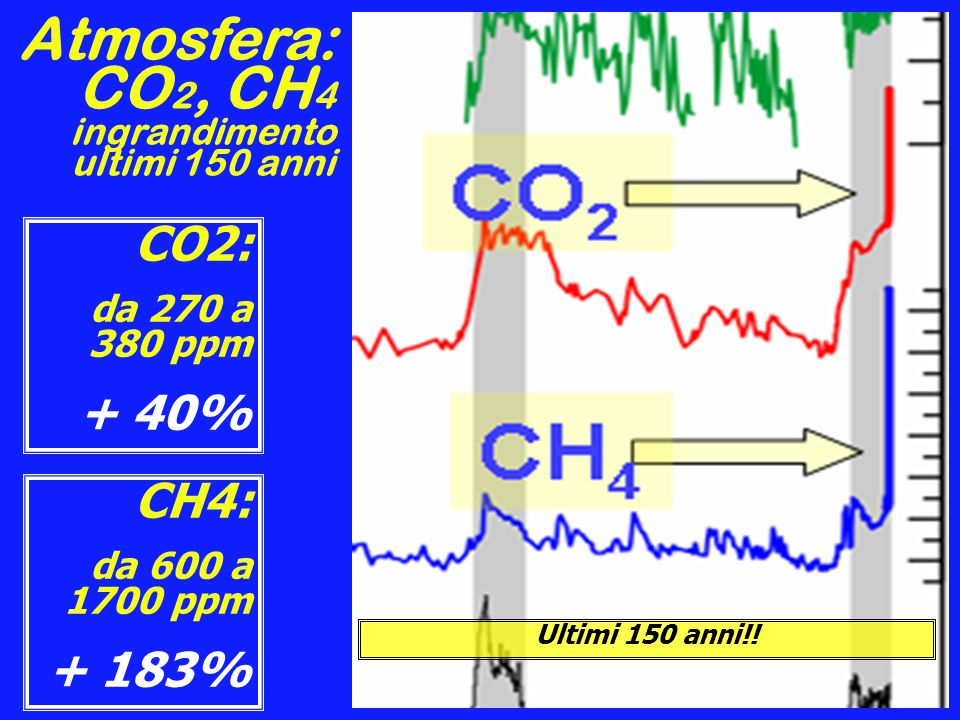 Atmosfera: CO 2, CH 4 ingrandimento ultimi 150 anni CO2: da 270 a 380 ppm + 40% CH4: da 600 a 1700 ppm + 183% Ultimi 150 anni!!