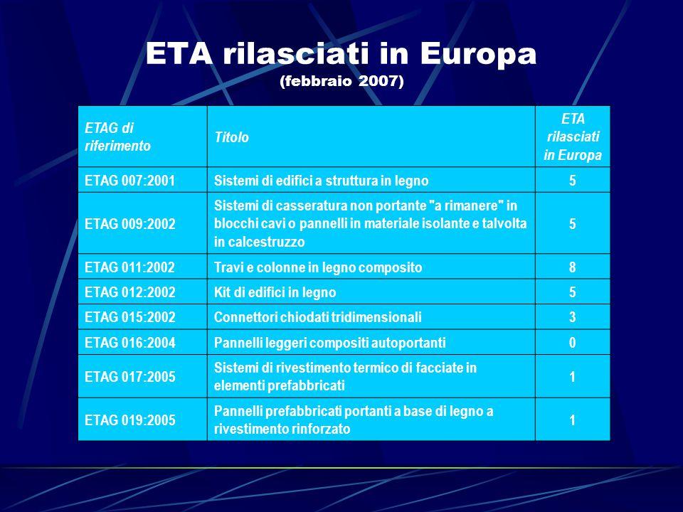 ETA rilasciati in Europa (febbraio 2007) ETAG di riferimento Titolo ETA rilasciati in Europa ETAG 007:2001Sistemi di edifici a struttura in legno5 ETA