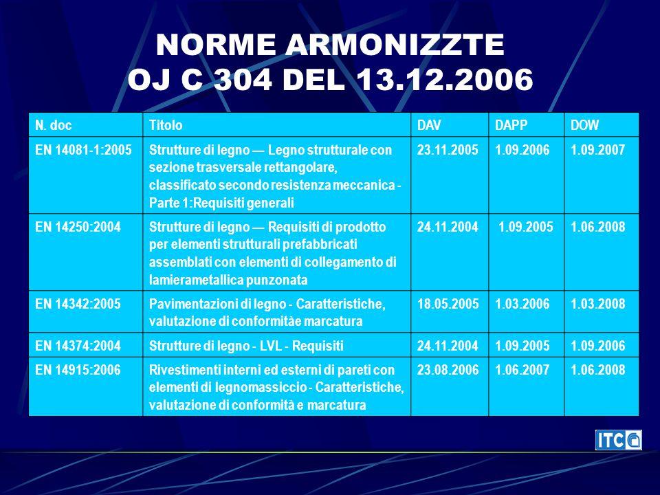 NORME ARMONIZZTE OJ C 304 DEL 13.12.2006 N. docTitoloDAVDAPPDOW EN 14081-1:2005Strutture di legno — Legno strutturale con sezione trasversale rettango