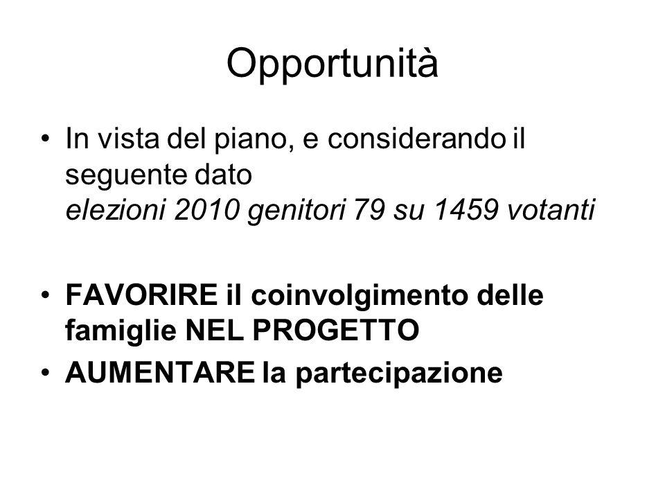 Opportunità In vista del piano, e considerando il seguente dato elezioni 2010 genitori 79 su 1459 votanti FAVORIRE il coinvolgimento delle famiglie NE