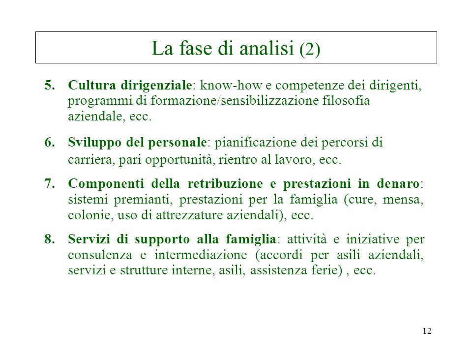 12 La fase di analisi (2) 5.Cultura dirigenziale: know-how e competenze dei dirigenti, programmi di formazione/sensibilizzazione filosofia aziendale, ecc.