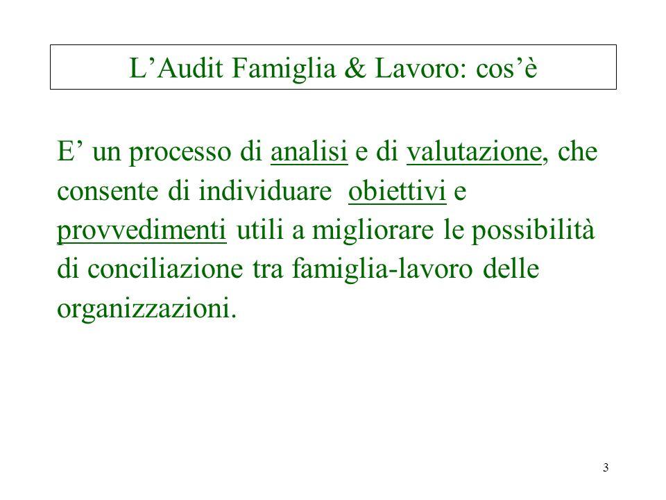 3 L'Audit Famiglia & Lavoro: cos'è E' un processo di analisi e di valutazione, che consente di individuare obiettivi e provvedimenti utili a migliorare le possibilità di conciliazione tra famiglia-lavoro delle organizzazioni.