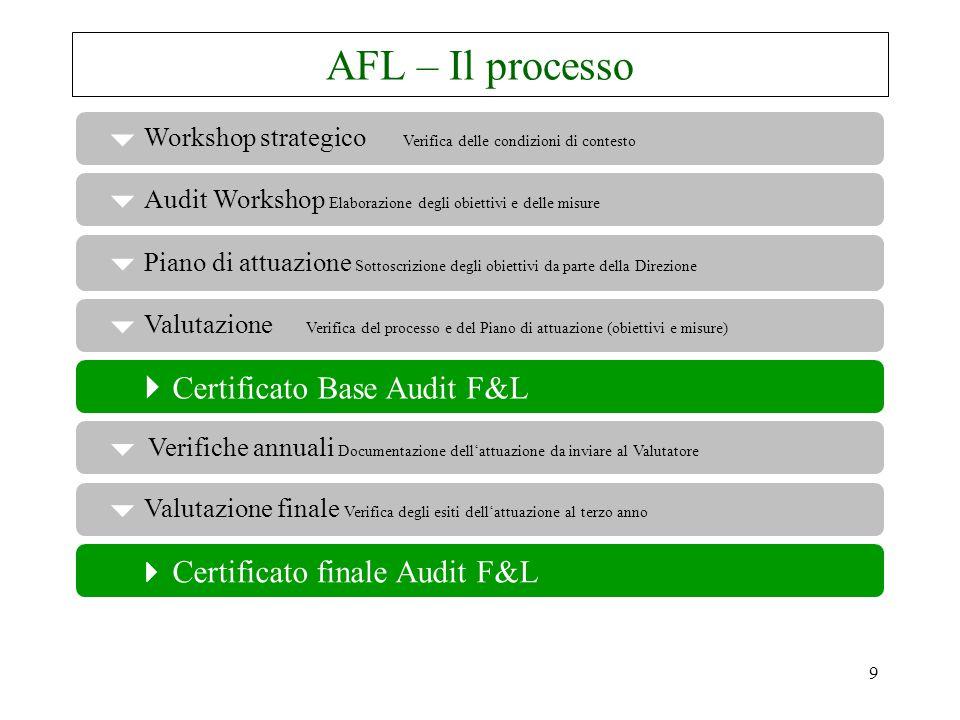 9 AFL – Il processo  Verifiche annuali Documentazione dell'attuazione da inviare al Valutatore  Valutazione finale Verifica degli esiti dell'attuazione al terzo anno  Workshop strategico Verifica delle condizioni di contesto  Piano di attuazione Sottoscrizione degli obiettivi da parte della Direzione  Audit Workshop Elaborazione degli obiettivi e delle misure  Certificato Base Audit F&L  Certificato finale Audit F&L  Valutazione Verifica del processo e del Piano di attuazione (obiettivi e misure)