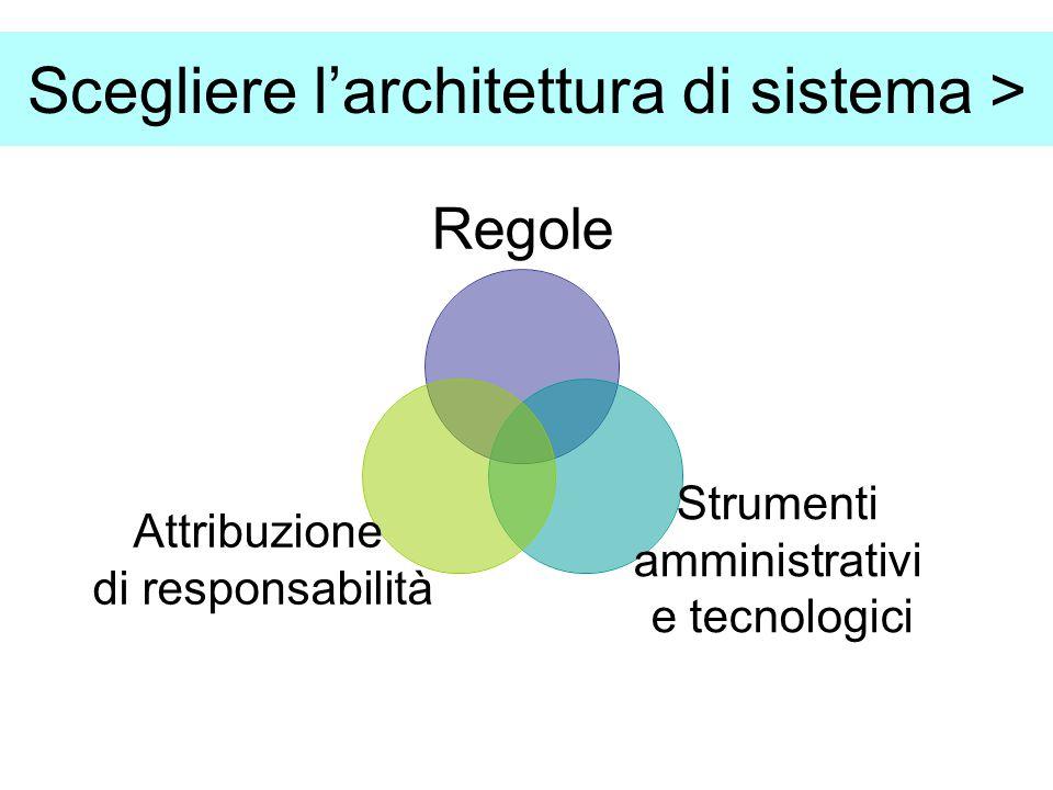 Scegliere l'architettura di sistema > Regole Strumenti amministrativi e tecnologici Attribuzione di responsabilità