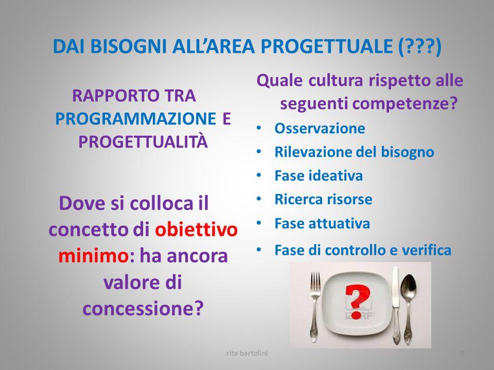 IL CAMBIAMENTO DOMINA SUI PROCESSI EVOLUTIVI L'ICF INDIVIDUA BES ANCHE AL DI FUORI DELLE CORNICI DIAGNOSTICHE rita bartolini FISICI/BIOLOGICI /FISIOLOGICI PSICOLOGICI/ SOCIALI VARIANO LUNGO IL PROCESSO DI CONTINUITÀ EVOLUTIVA DELLA PERSONA TRANSITORIO/COSTANTE 10