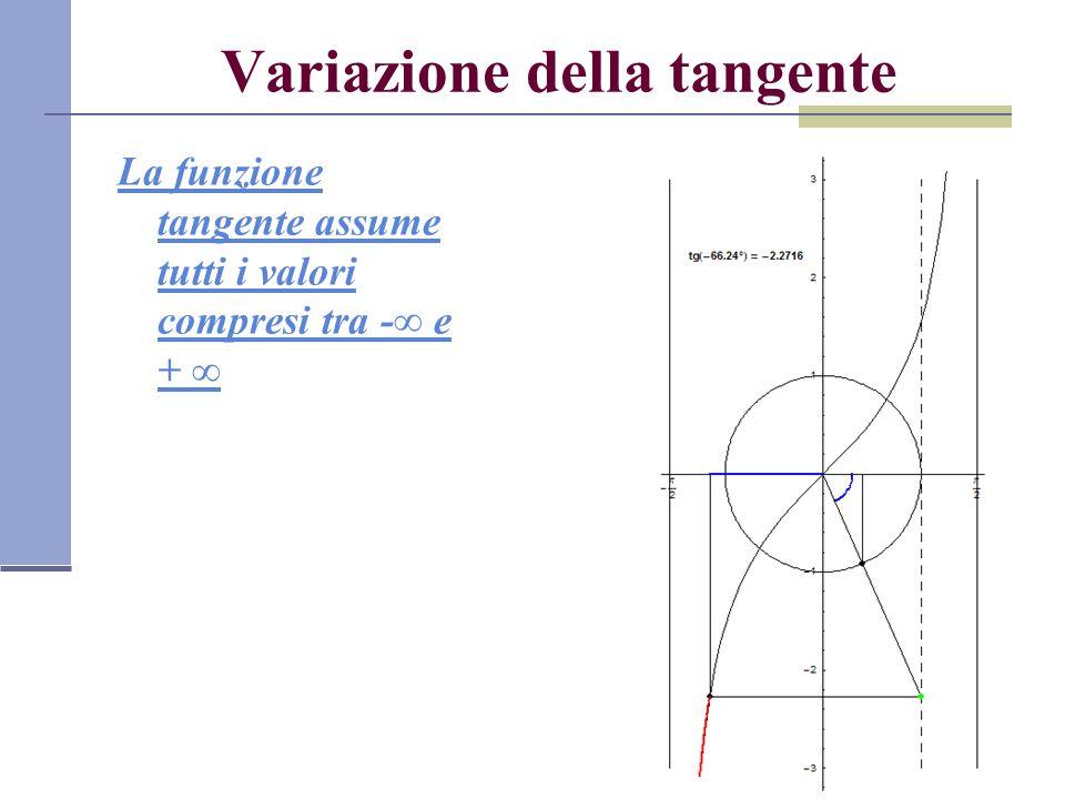 Variazione della tangente La funzione tangente assume tutti i valori compresi tra -∞ e + ∞
