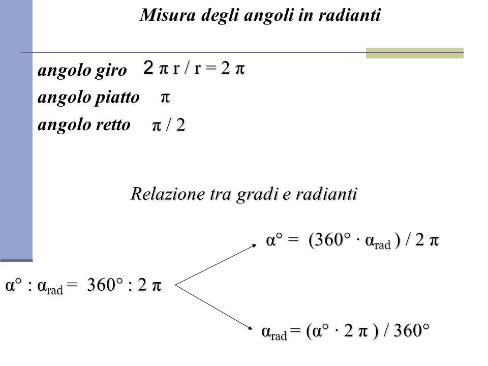 Misura degli angoli in radianti angolo giro angolo piatto angolo retto 2 π r / r = 2 π π π π / 2 π / 2 Relazione tra gradi e radianti α° = (360° · α r