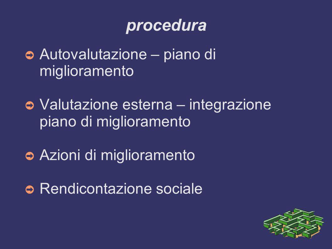 procedura ➲ Autovalutazione – piano di miglioramento ➲ Valutazione esterna – integrazione piano di miglioramento ➲ Azioni di miglioramento ➲ Rendicont