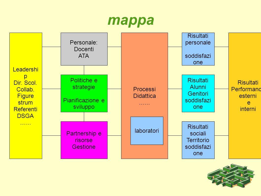 mappa Leadershi p Dir. Scol. Collab. Figure strum Referenti DSGA …... Personale: Docenti ATA Politiche e strategie Pianificazione e sviluppo Partnersh
