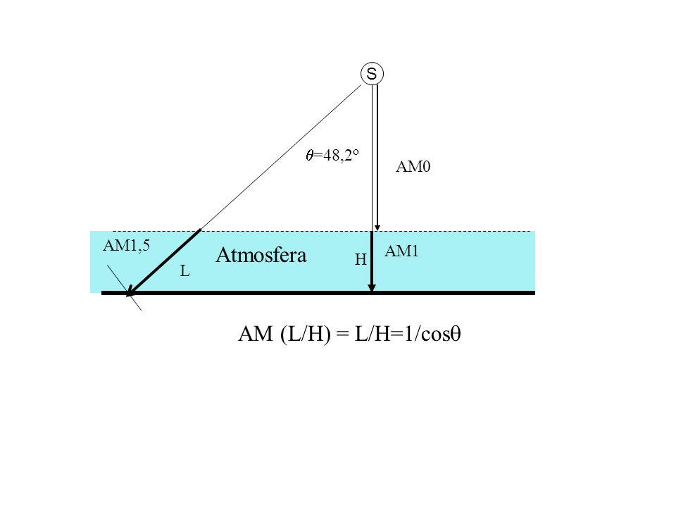 S AM1 AM1,5  =48,2 o AM0 Atmosfera L H AM (L/H) = L/H=1/cos 