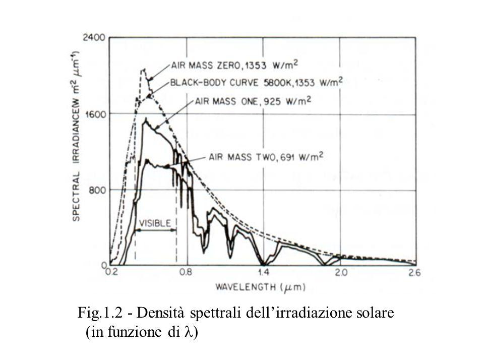 Fig.1.2 - Densità spettrali dell'irradiazione solare (in funzione di l)