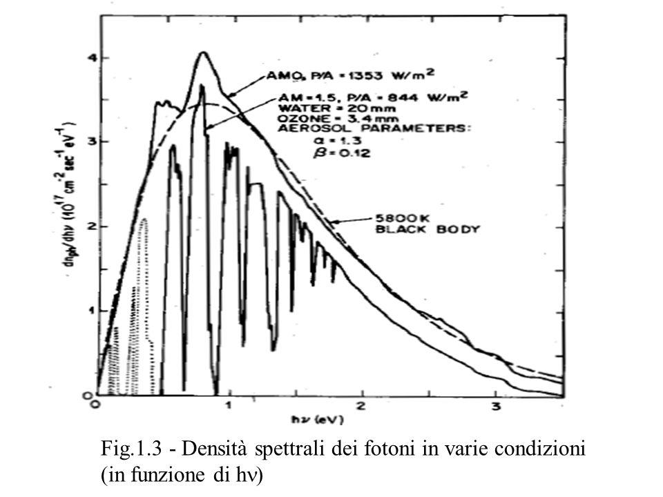 Fig.1.3 - Densità spettrali dei fotoni in varie condizioni (in funzione di h n)