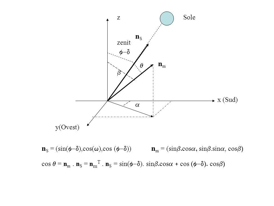 z y(Ovest) x (Sud) nSnS f-d b q nmnm n S = (sin( f-d ),cos(  ),cos ( f-d )) cos q = n m.