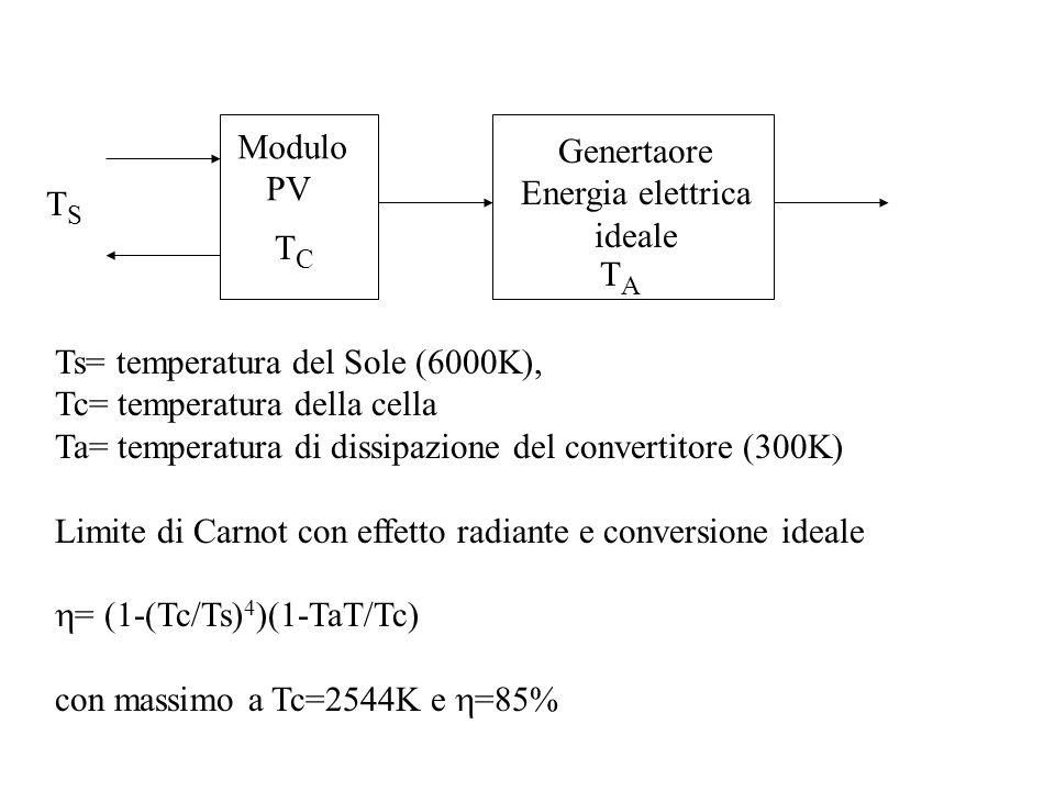Modulo PV TSTS Genertaore Energia elettrica ideale TATA Ts= temperatura del Sole (6000K), Tc= temperatura della cella Ta= temperatura di dissipazione del convertitore (300K) Limite di Carnot con effetto radiante e conversione ideale  = (1-(Tc/Ts) 4 )(1-TaT/Tc) con massimo a Tc=2544K e  =85% TCTC
