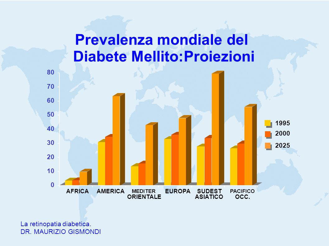 Prevalenza mondiale del Diabete Mellito:Proiezioni 0 10 20 30 40 50 60 70 80 AFRICAAMERICA MEDITER ORIENTALE EUROPASUDEST ASIATICO PACIFICO OCC. 1995