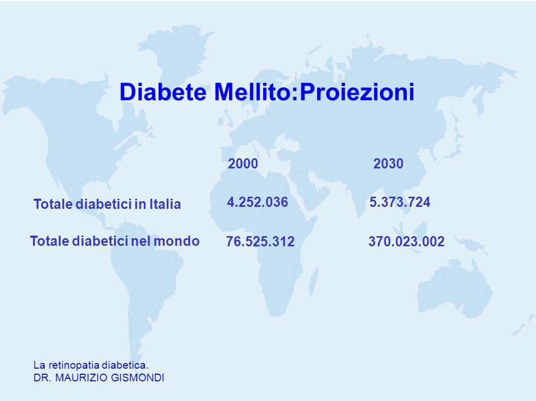 Diabete Mellito:Proiezioni 20002030 La retinopatia diabetica. DR. MAURIZIO GISMONDI Totale diabetici in Italia Totale diabetici nel mondo 4.252.0365.3