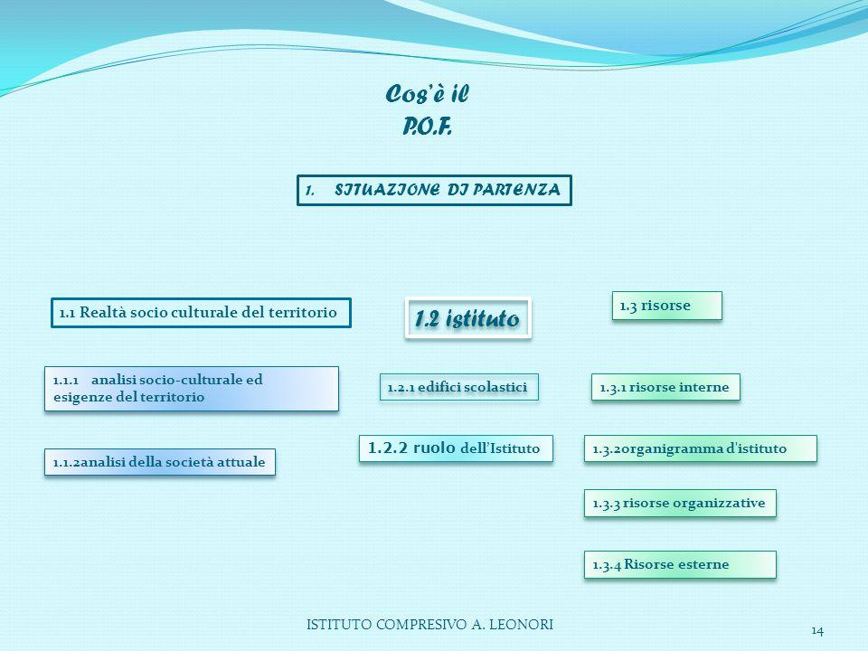 Cos'è il P.O.F. 1. SITUAZIONE DI PARTENZA 1.3 risorse 1.1 Realtà socio culturale del territorio 1.2 istituto 1.1.1 analisi socio-culturale ed esigenze