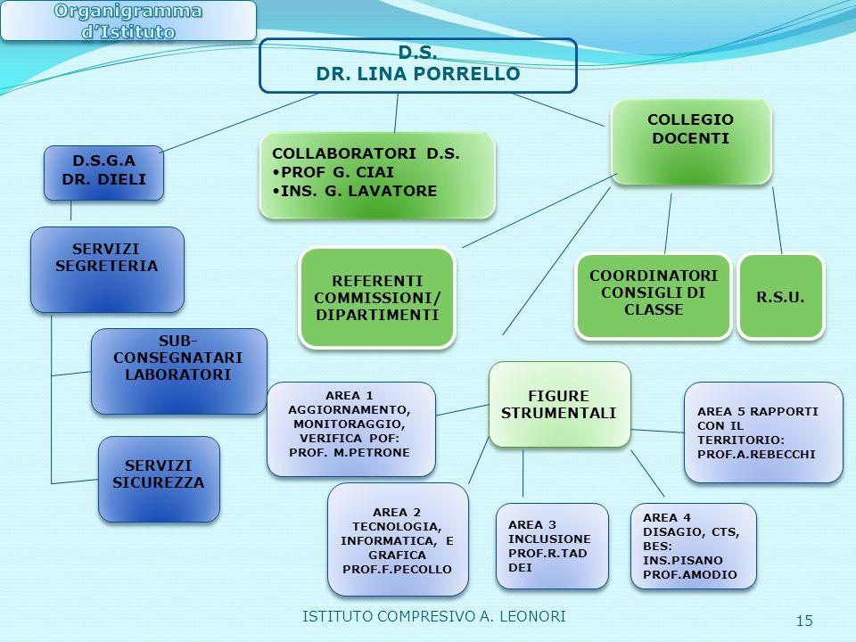 D.S.G.A DR. DIELI COLLABORATORI D.S. PROF G. CIAI INS. G. LAVATORE COLLABORATORI D.S. PROF G. CIAI INS. G. LAVATORE COLLEGIO DOCENTI SERVIZI SEGRETERI