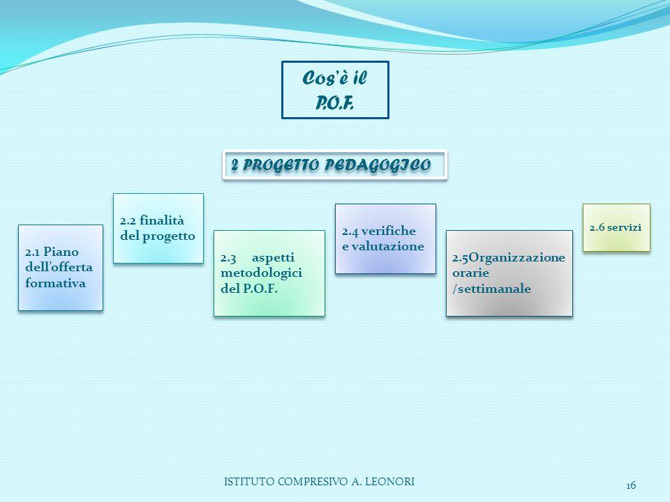 Cos'è il P.O.F. 2 PROGETTO PEDAGOGICO 2.1 Piano dell'offerta formativa 2.2 finalità del progetto 2.3 aspetti metodologici del P.O.F. 2.4 verifiche e v