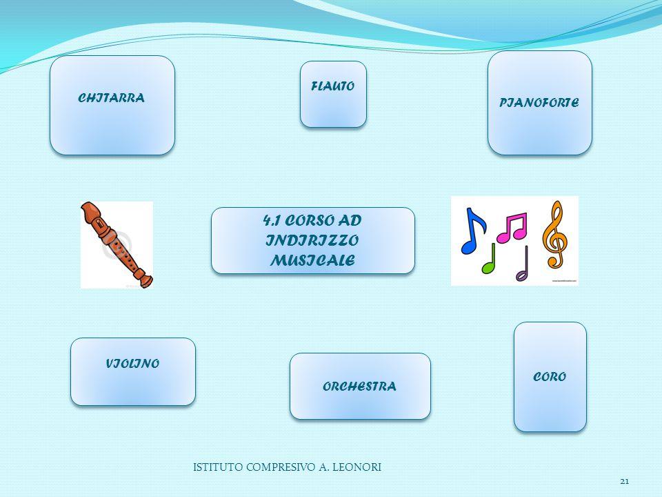 ISTITUTO COMPRESIVO A. LEONORI 21 4.1 CORSO AD INDIRIZZO MUSICALE CHITARRA CHITARRA FLAUTO VIOLINO PIANOFORTE CORO ORCHESTRA