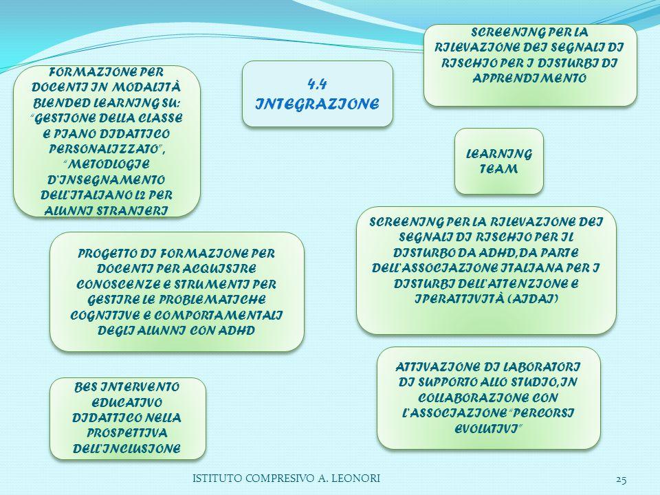 ISTITUTO COMPRESIVO A. LEONORI25 4.4 INTEGRAZIONE BES INTERVENTO EDUCATIVO DIDATTICO NELLA PROSPETTIVA DELL'INCLUSIONE LEARNING TEAM SCREENING PER LA
