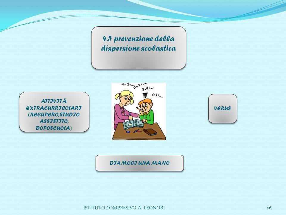 ISTITUTO COMPRESIVO A. LEONORI26 4.5 prevenzione della dispersione scolastica ATTIVITÀ EXTRACURRICOLARI (RECUPERO, STUDIO ASSISTITO, DOPOSCUOLA ) VERU