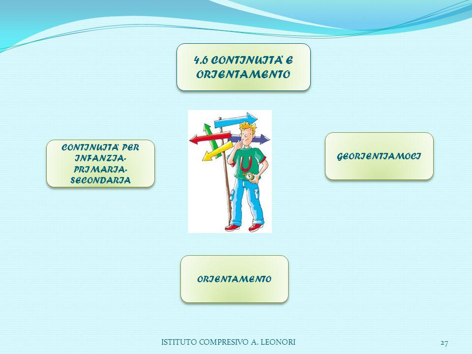 ISTITUTO COMPRESIVO A. LEONORI27 4.6 CONTINUITA' E ORIENTAMENTO CONTINUITA' PER INFANZIA- PRIMARIA- SECONDARIA GEORIENTIAMOCI ORIENTAMENTO
