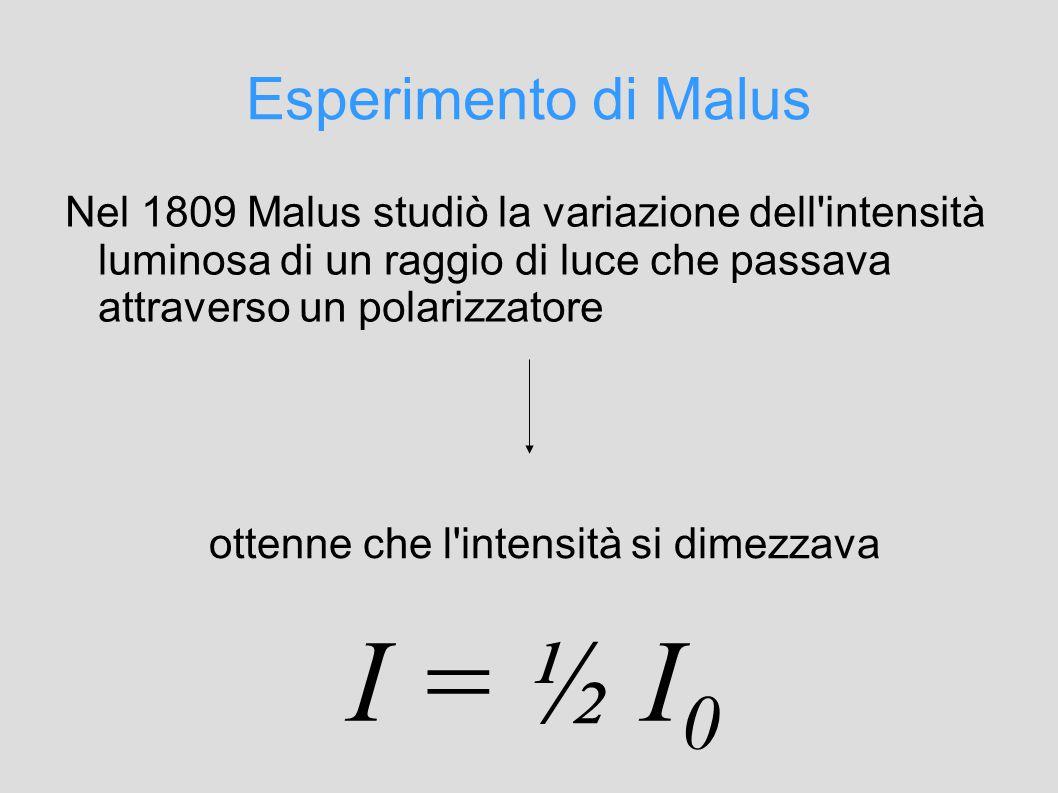 Esperimento di Malus Nel 1809 Malus studiò la variazione dell intensità luminosa di un raggio di luce che passava attraverso un polarizzatore ottenne che l intensità si dimezzava I = ½ I 0
