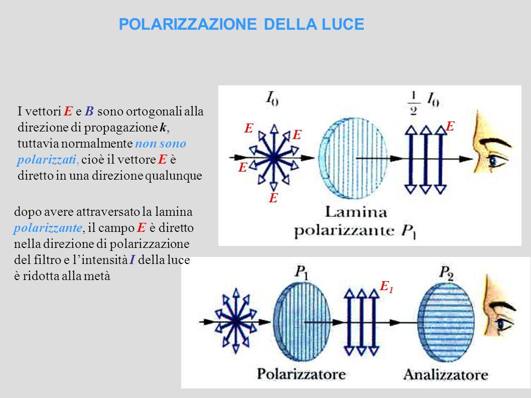 E1E1 POLARIZZAZIONE DELLA LUCE E E E E E I vettori E e B sono ortogonali alla direzione di propagazione k, tuttavia normalmente non sono polarizzati, cioè il vettore E è diretto in una direzione qualunque dopo avere attraversato la lamina polarizzante, il campo E è diretto nella direzione di polarizzazione del filtro e l'intensità I della luce è ridotta alla metà