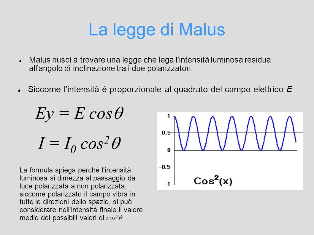La legge di Malus Malus riuscì a trovare una legge che lega l intensità luminosa residua all angolo di inclinazione tra i due polarizzatori.