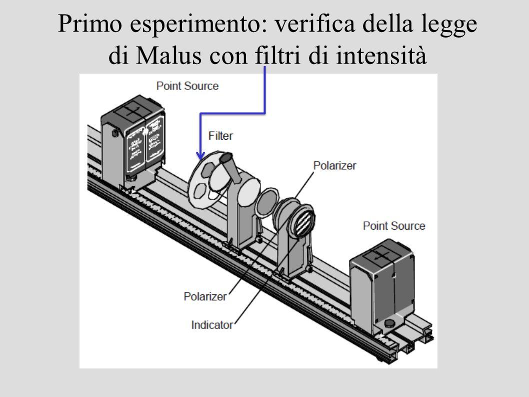 Primo esperimento: verifica della legge di Malus con filtri di intensità