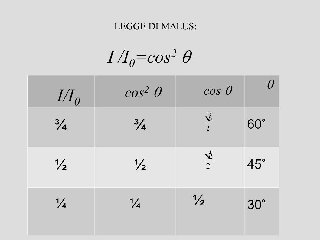 LEGGE DI MALUS: I/I 0 cos 2  cos   ¾ ¾ 60° ½ ½ 45° ¼ ¼ ½ 30° I /I 0 =cos 2 