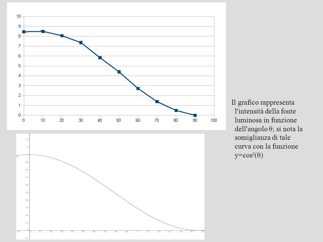 Il grafico rappresenta l intensità della fonte luminosa in funzione dell angolo θ; si nota la somiglianza di tale curva con la funzione y=cos²(θ)